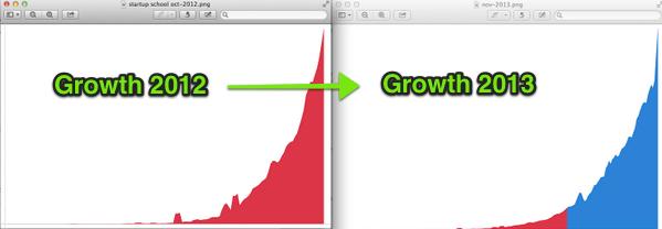 Stripe's growth